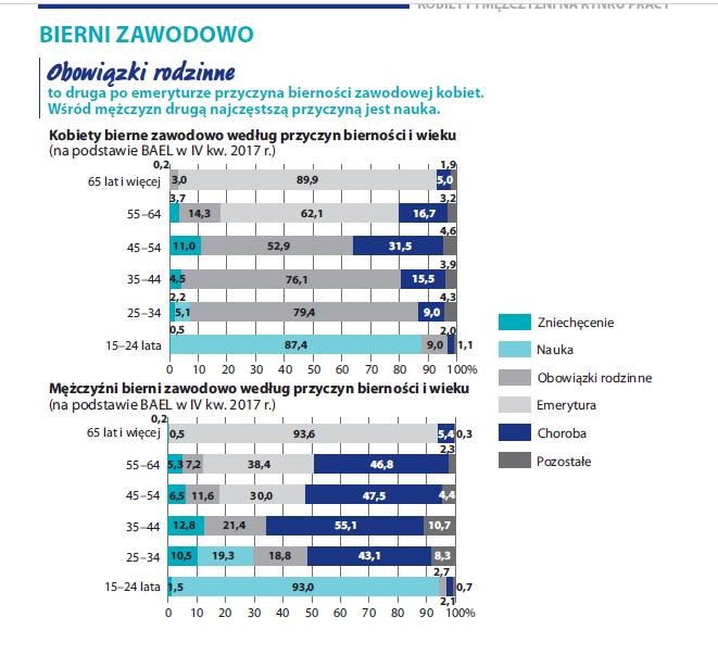 Kobiety imężczyźni narynku pracy 2018 - raport GUS